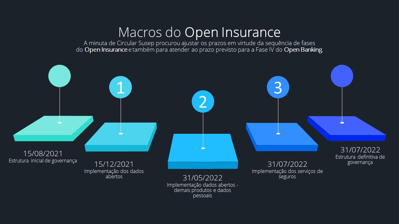 Cronograma do Open Insurance